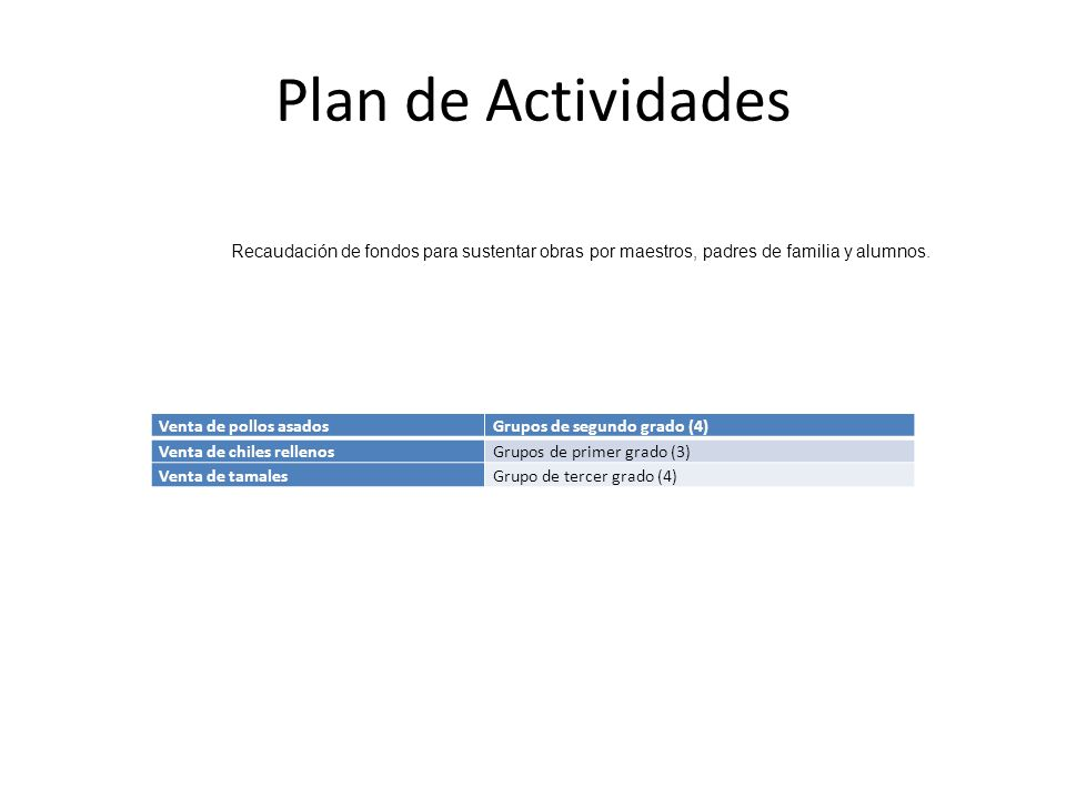 Plan de Actividades Recaudación de fondos para sustentar obras por maestros, padres de familia y alumnos.