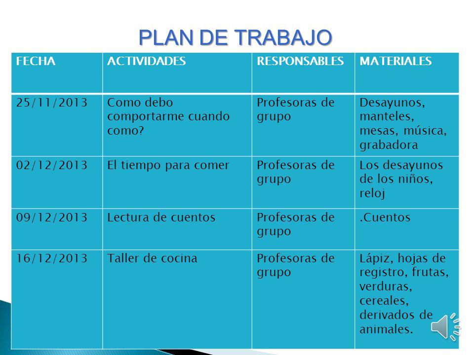 PLAN DE TRABAJO FECHA ACTIVIDADES RESPONSABLES MATERIALES 25/11/2013