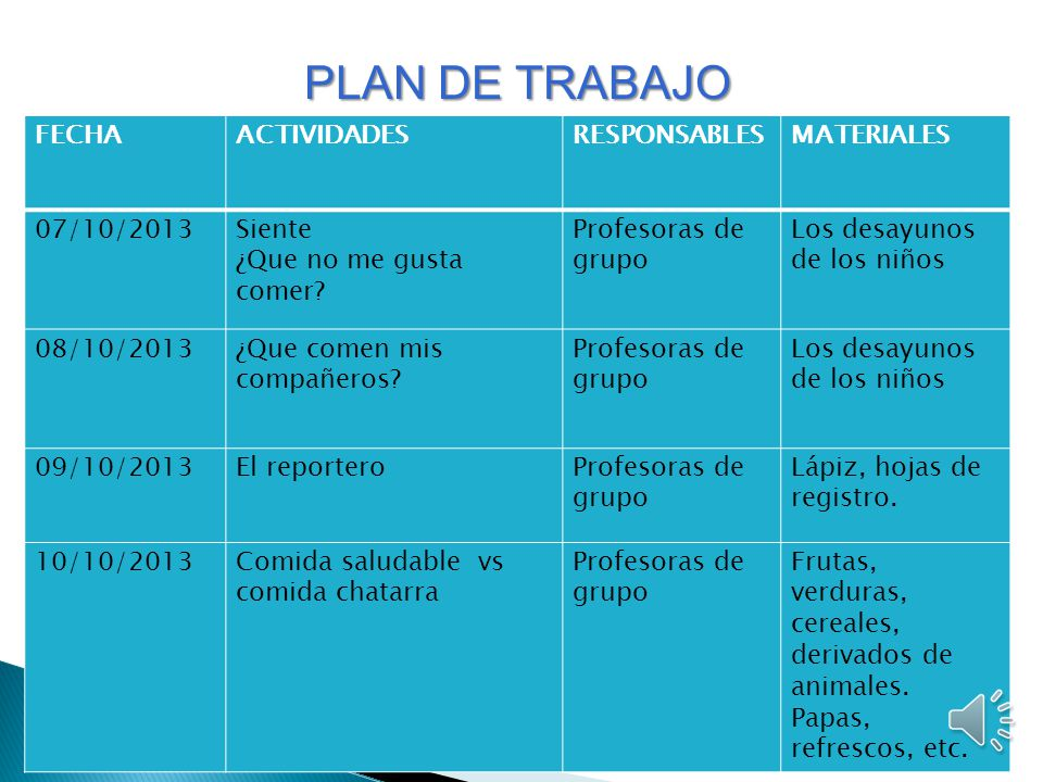 PLAN DE TRABAJO FECHA ACTIVIDADES RESPONSABLES MATERIALES 07/10/2013