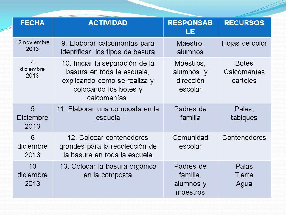 FECHA ACTIVIDAD RESPONSABLE RECURSOS