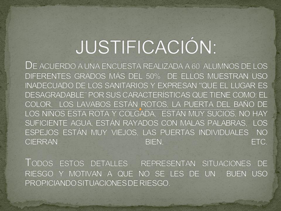 JUSTIFICACIÓN: DE ACUERDO A UNA ENCUESTA REALIZADA A 60 ALUMNOS DE LOS DIFERENTES GRADOS MÁS DEL 50% DE ELLOS MUESTRAN USO INADECUADO DE LOS SANITARIOS Y EXPRESAN QUE EL LUGAR ES DESAGRADABLE POR SUS CARACTERÍSTICAS QUE TIENE COMO: EL COLOR, LOS LAVABOS ESTÁN ROTOS, LA PUERTA DEL BAÑO DE LOS NIÑOS ESTA ROTA Y COLGADA, ESTÁN MUY SUCIOS, NO HAY SUFICIENTE AGUA, ESTÁN RAYADOS CON MALAS PALABRAS, LOS ESPEJOS ESTÁN MUY VIEJOS, LAS PUERTAS INDIVIDUALES NO CIERRAN BIEN, ETC.