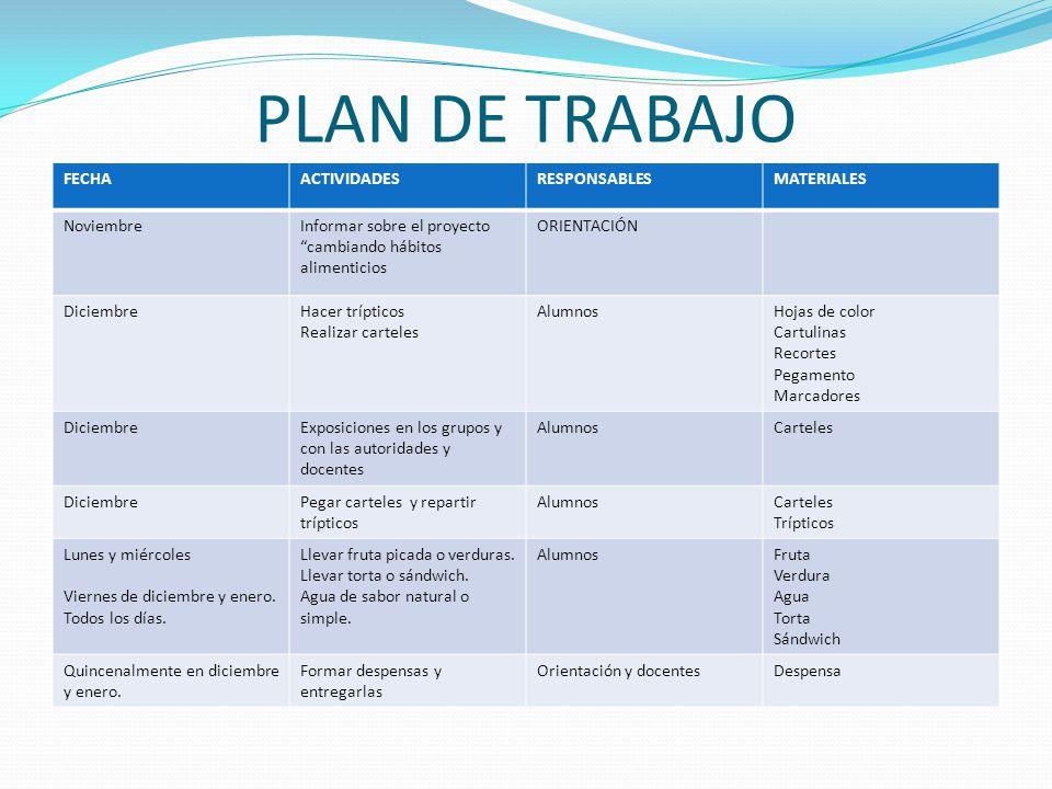 PLAN DE TRABAJO FECHA ACTIVIDADES RESPONSABLES MATERIALES Noviembre