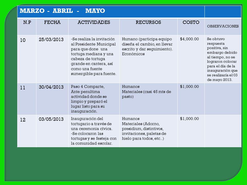 MARZO - ABRIL - MAYO 10 11 12 N.P FECHA ACTIVIDADES RECURSOS COSTO