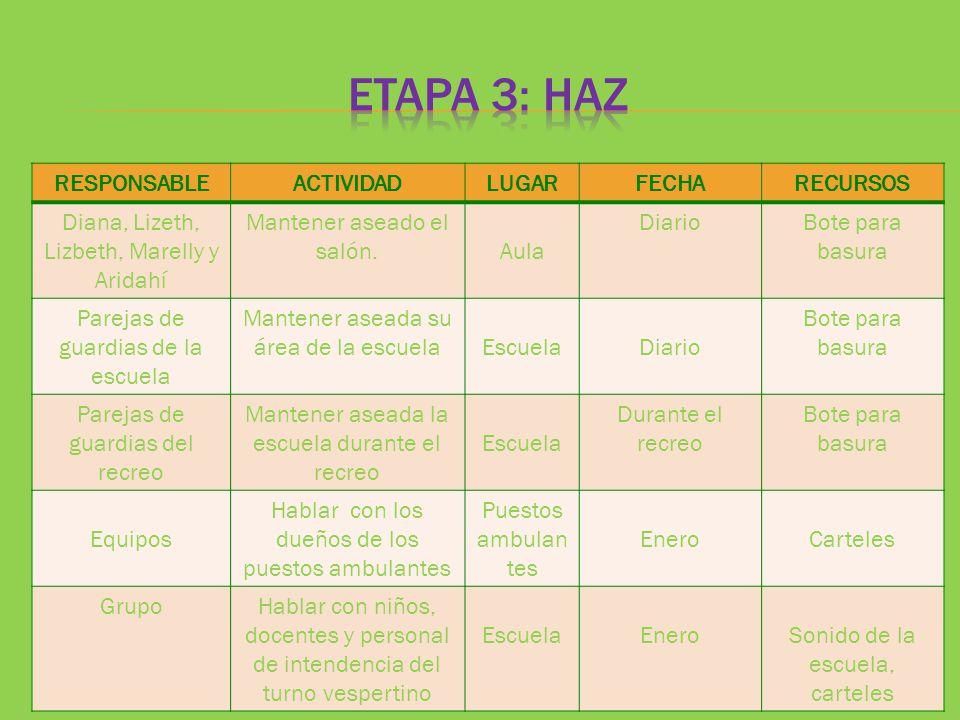 ETAPA 3: HAZ RESPONSABLE ACTIVIDAD LUGAR FECHA RECURSOS