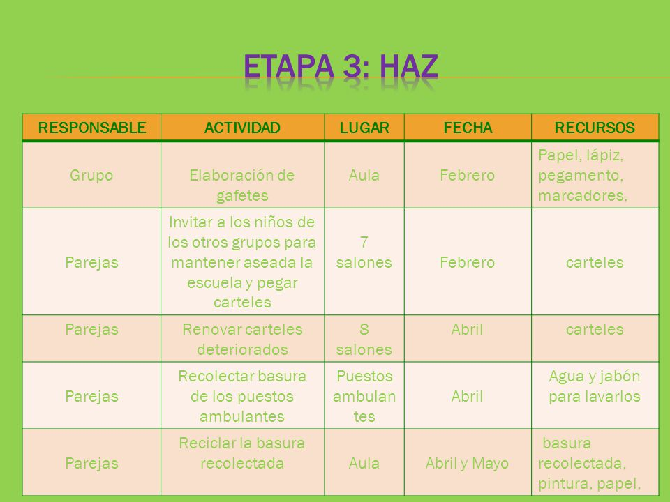 ETAPA 3: HAZ RESPONSABLE ACTIVIDAD LUGAR FECHA RECURSOS Grupo