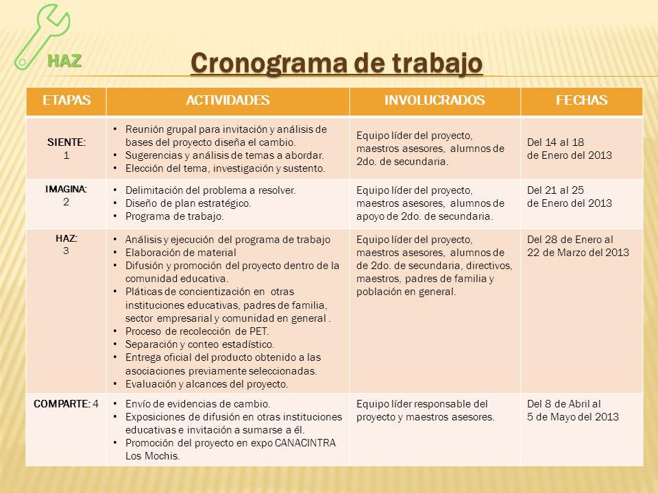 Cronograma de trabajo HAZ ETAPAS ACTIVIDADES INVOLUCRADOS FECHAS