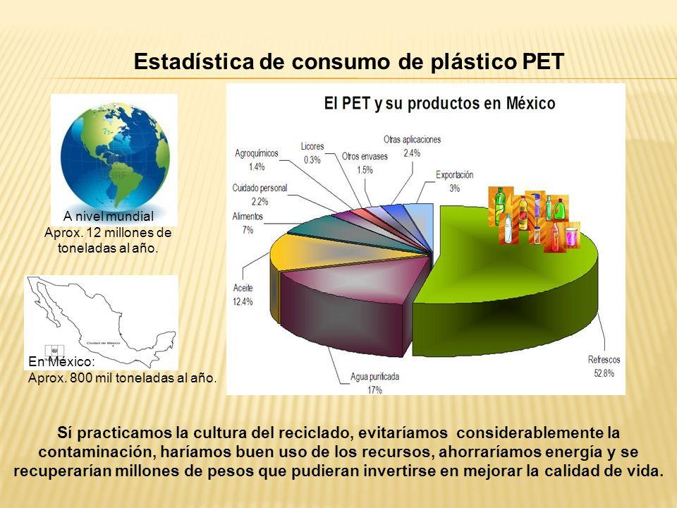 Estadística de consumo de plástico PET