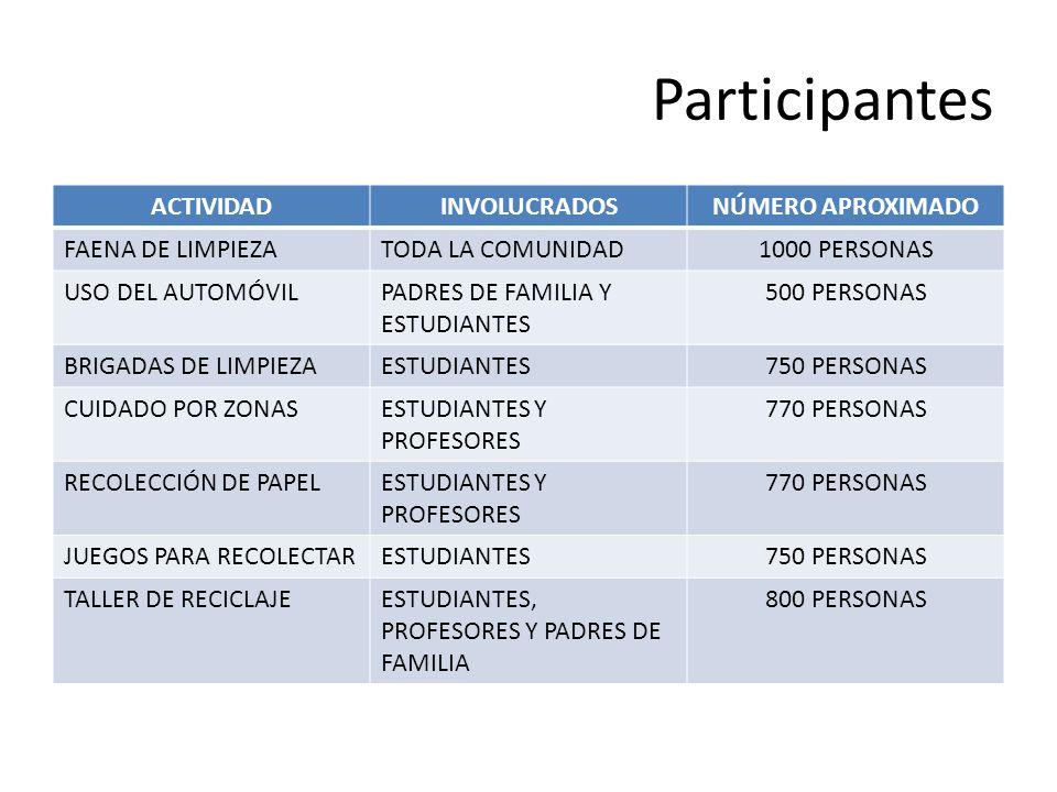 Participantes ACTIVIDAD INVOLUCRADOS NÚMERO APROXIMADO