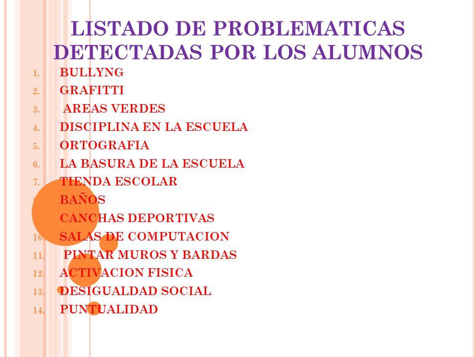 LISTADO DE PROBLEMATICAS DETECTADAS POR LOS ALUMNOS