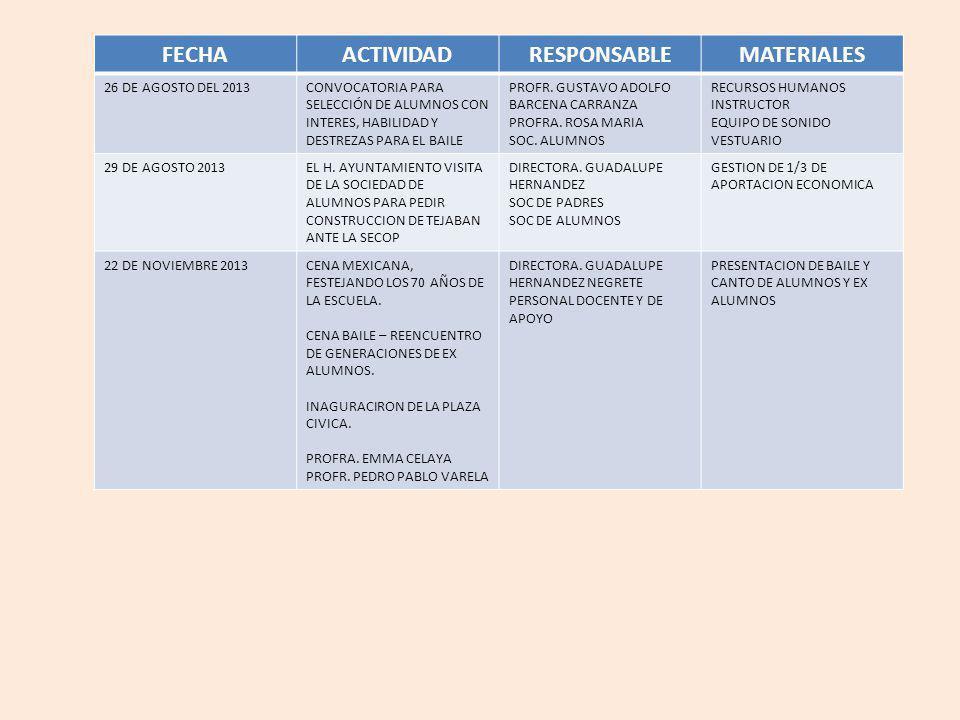 FECHA ACTIVIDAD RESPONSABLE MATERIALES