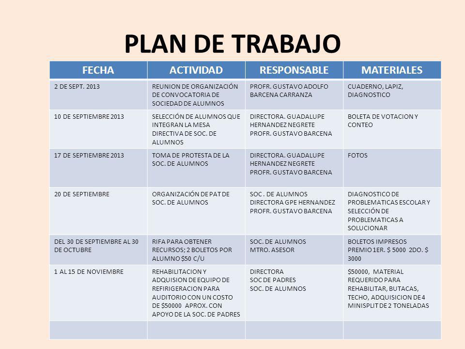 PLAN DE TRABAJO FECHA ACTIVIDAD RESPONSABLE MATERIALES 2 DE SEPT. 2013