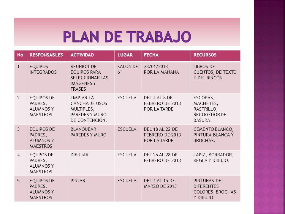 PLAN DE TRABAJO No RESPONSABLES ACTIVIDAD LUGAR FECHA RECURSOS 1