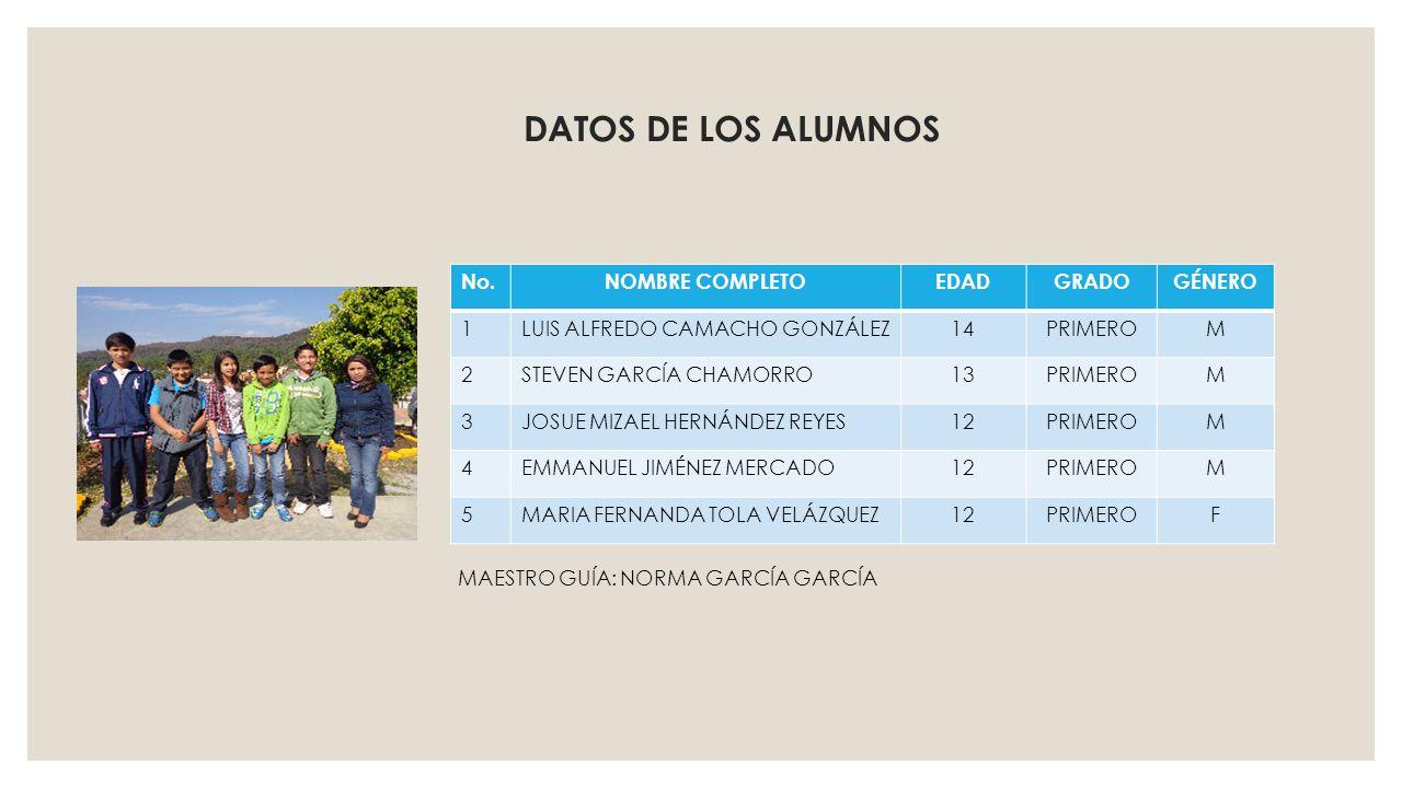 DATOS DE LOS ALUMNOS No. NOMBRE COMPLETO EDAD GRADO GÉNERO 1