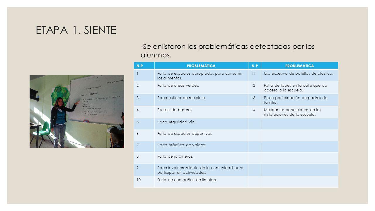 ETAPA 1. SIENTE -Se enlistaron las problemáticas detectadas por los alumnos. N.P. PROBLEMÁTICA. 1.