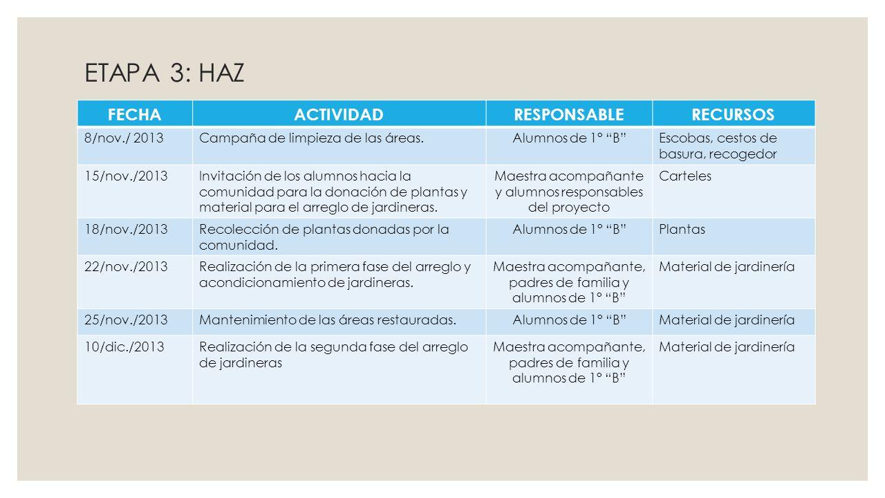 ETAPA 3: HAZ FECHA ACTIVIDAD RESPONSABLE RECURSOS 8/nov./ 2013