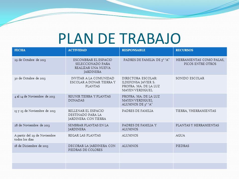 PLAN DE TRABAJO FECHA ACTIVIDAD RESPONSABLE RECURSOS
