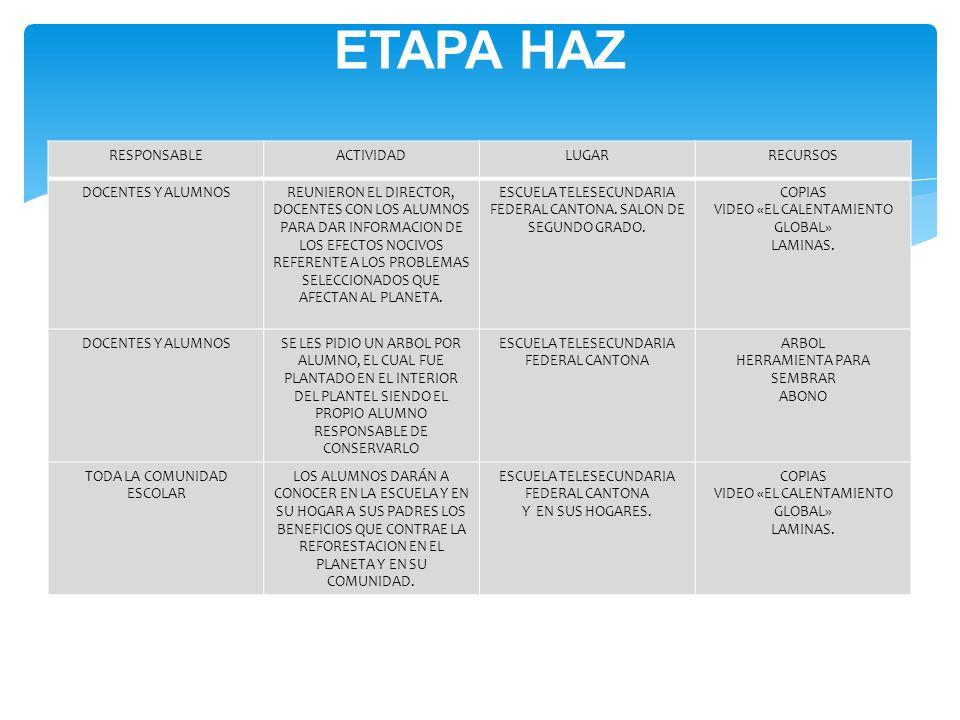 ETAPA HAZ RESPONSABLE ACTIVIDAD LUGAR RECURSOS DOCENTES Y ALUMNOS
