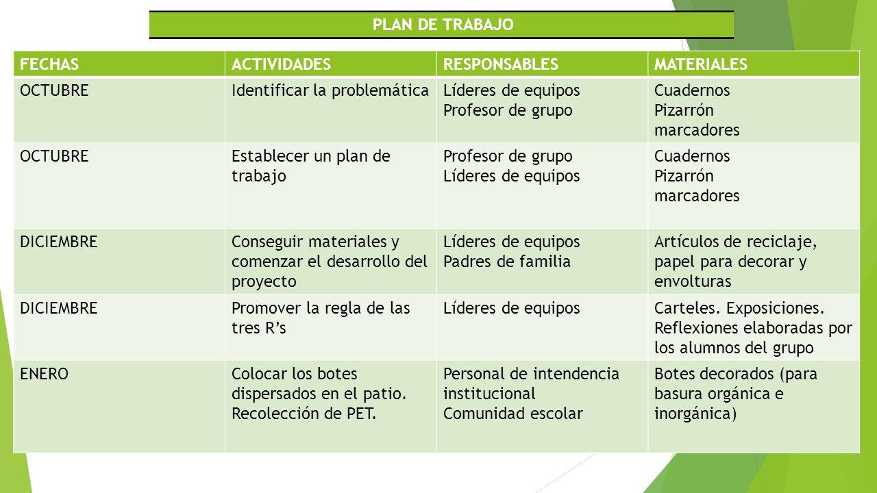 PLAN DE TRABAJO FECHAS. ACTIVIDADES. RESPONSABLES. MATERIALES. OCTUBRE. Identificar la problemática.