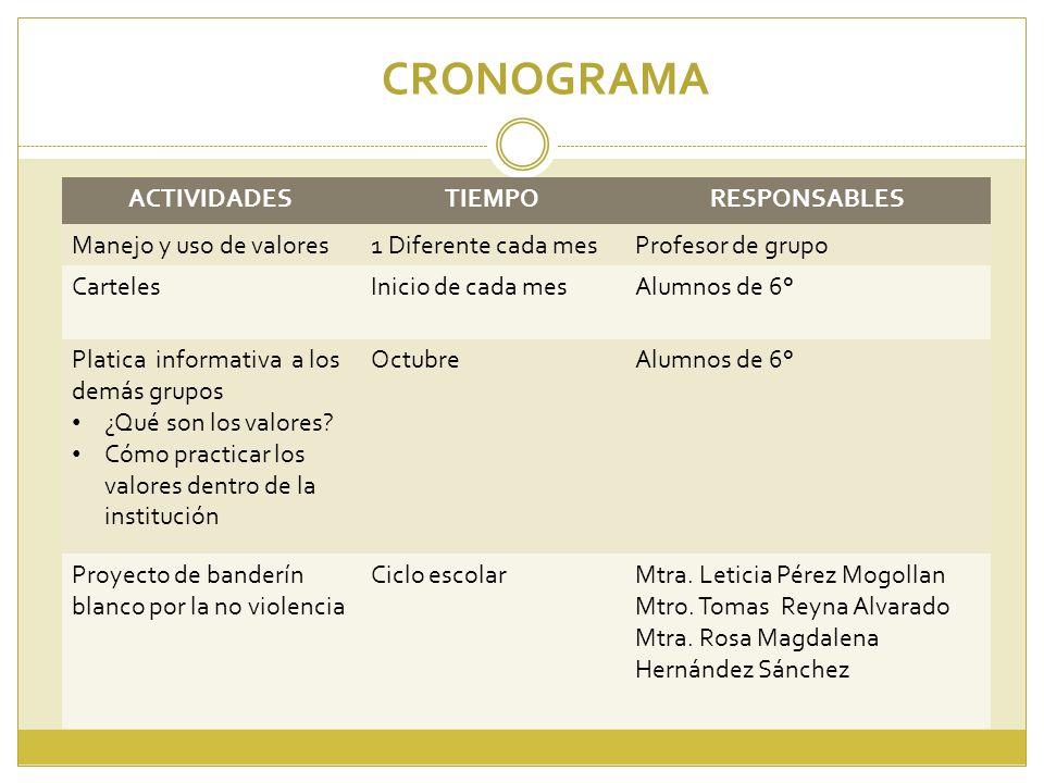 CRONOGRAMA ACTIVIDADES TIEMPO RESPONSABLES Manejo y uso de valores