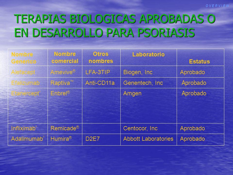 TERAPIAS BIOLOGICAS APROBADAS O EN DESARROLLO PARA PSORIASIS