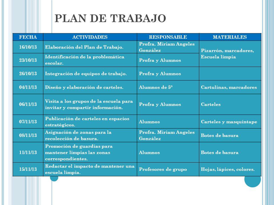 PLAN DE TRABAJO FECHA ACTIVIDADES RESPONSABLE MATERIALES 16/10/13
