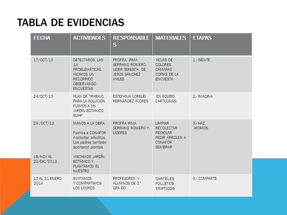 TABLA DE EVIDENCIAS FECHA ACTIVIDADES RESPONSABLES MATERIALES ETAPAS