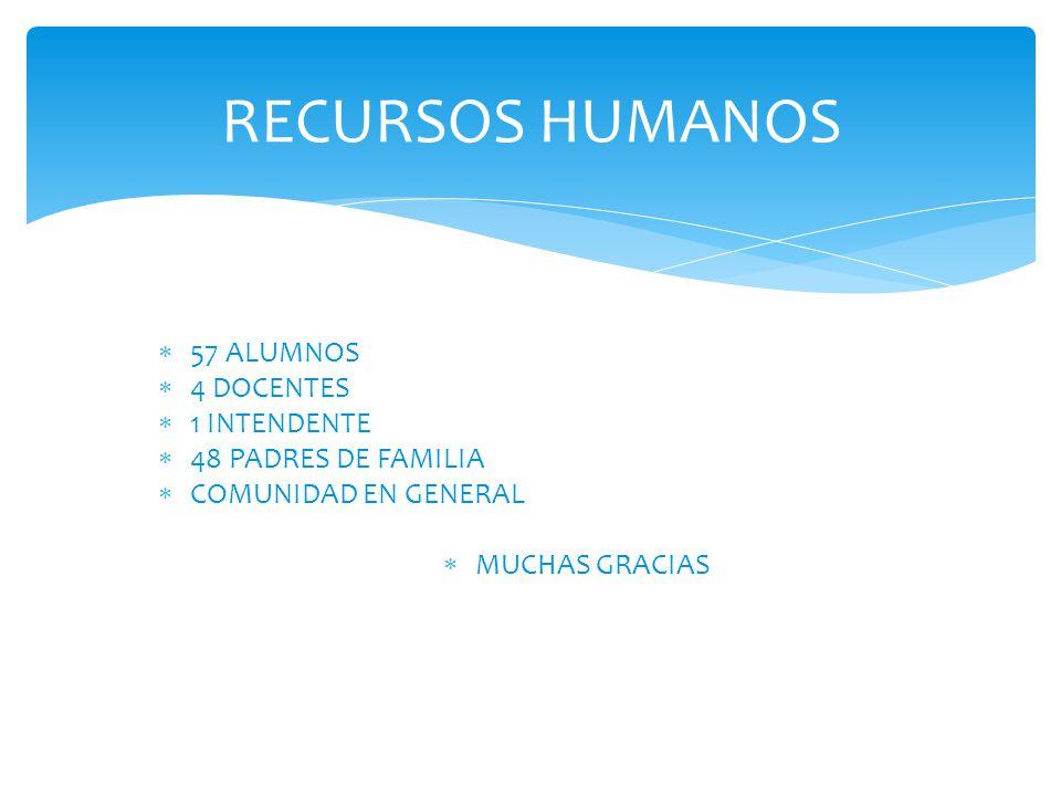RECURSOS HUMANOS 57 ALUMNOS 4 DOCENTES 1 INTENDENTE