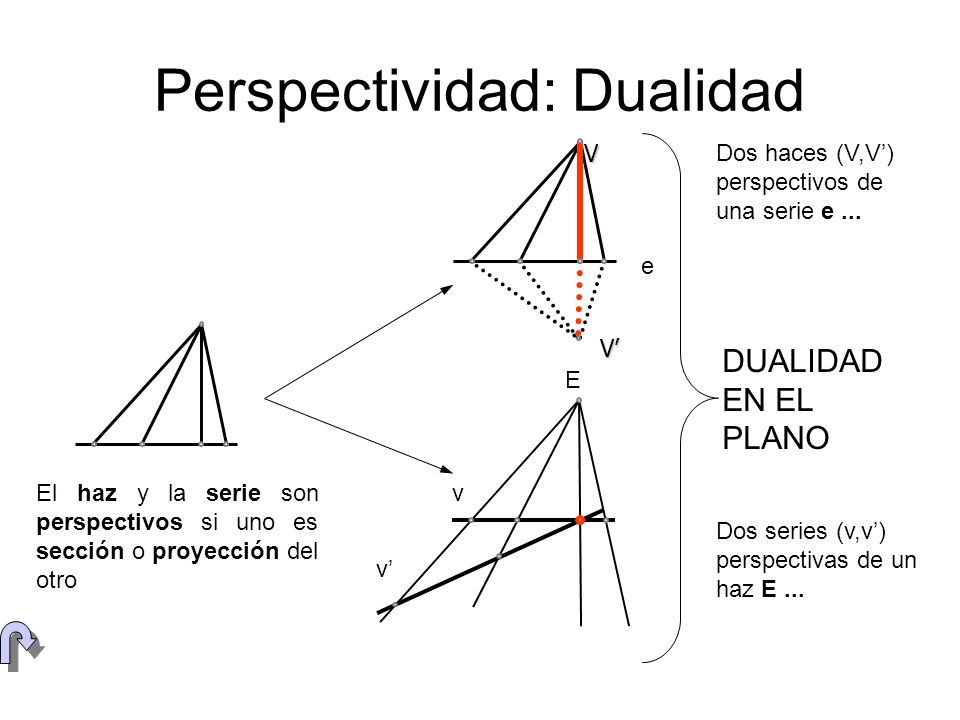 Perspectividad: Dualidad