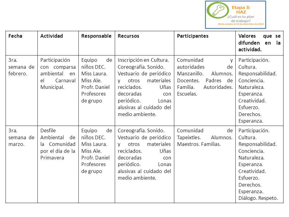 Fecha Actividad. Responsable. Recursos. Participantes. Valores que se difunden en la actividad.