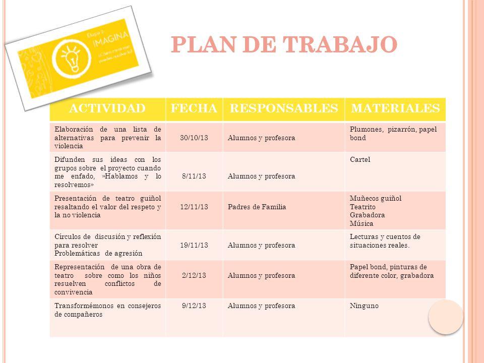 PLAN DE TRABAJO ACTIVIDAD FECHA RESPONSABLES MATERIALES