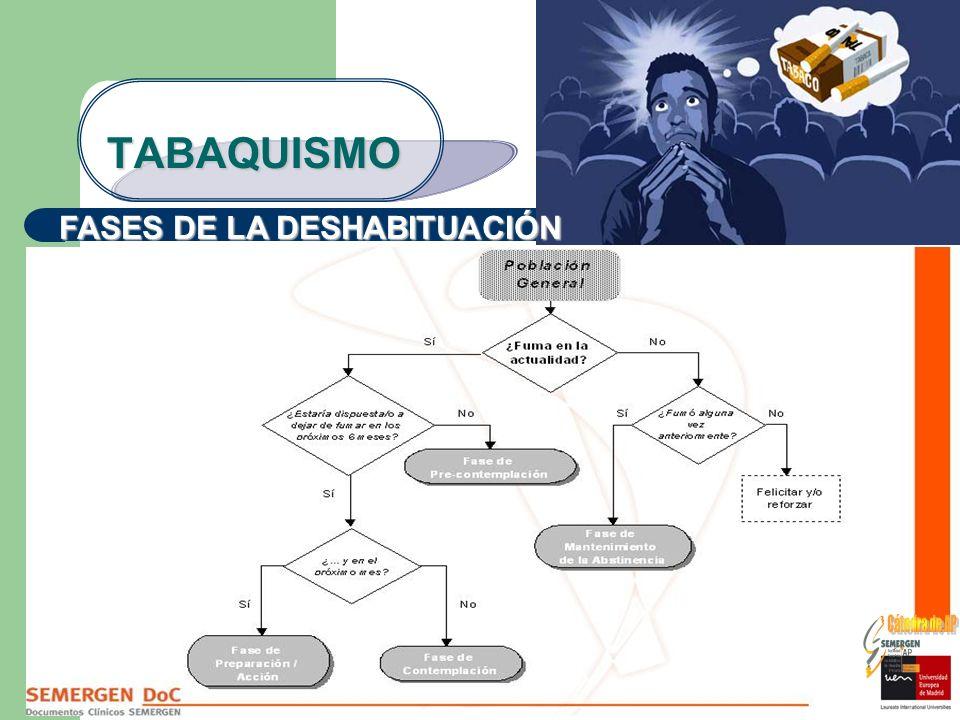TABAQUISMO FASES DE LA DESHABITUACIÓN Cátedra de AP