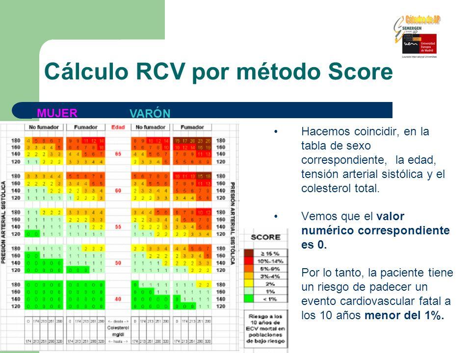 Cálculo RCV por método Score