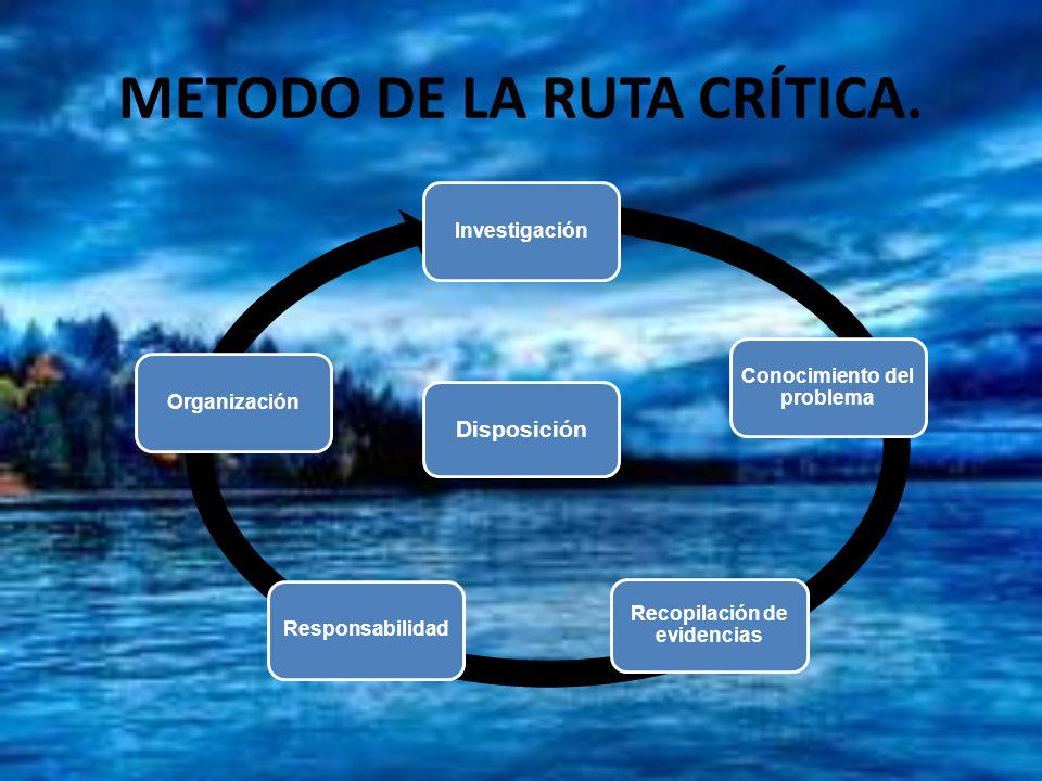 METODO DE LA RUTA CRÍTICA.
