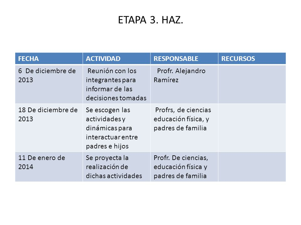 ETAPA 3. HAZ. FECHA ACTIVIDAD RESPONSABLE RECURSOS