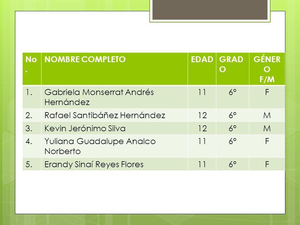 DATOS DE LOS ALUMNOS No. NOMBRE COMPLETO EDAD GRADO GÉNERO F/M 1.