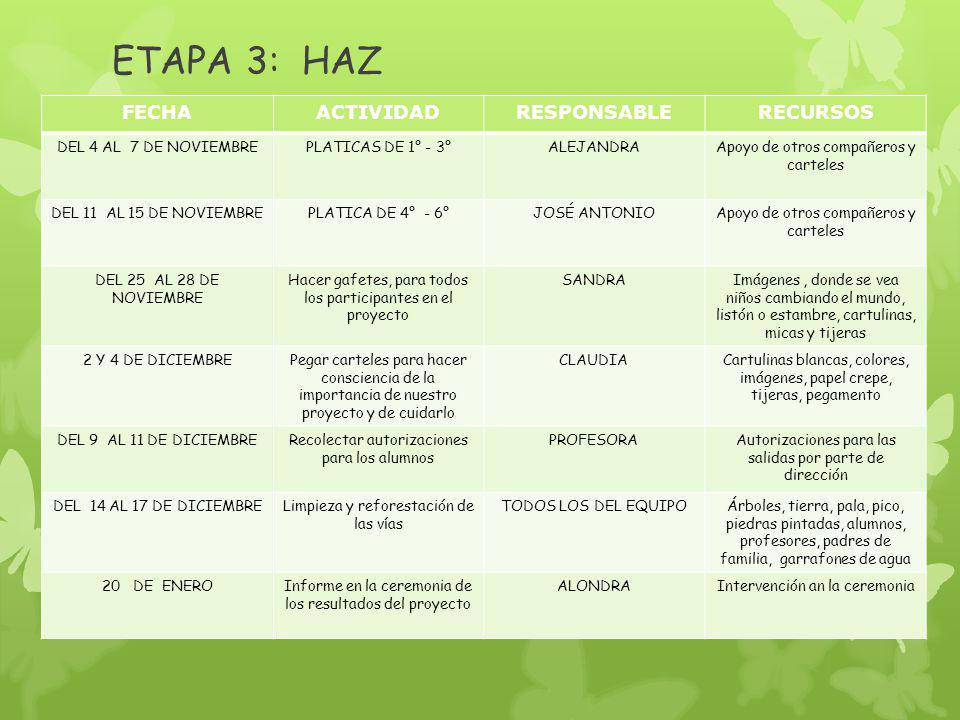 ETAPA 3: HAZ FECHA ACTIVIDAD RESPONSABLE RECURSOS