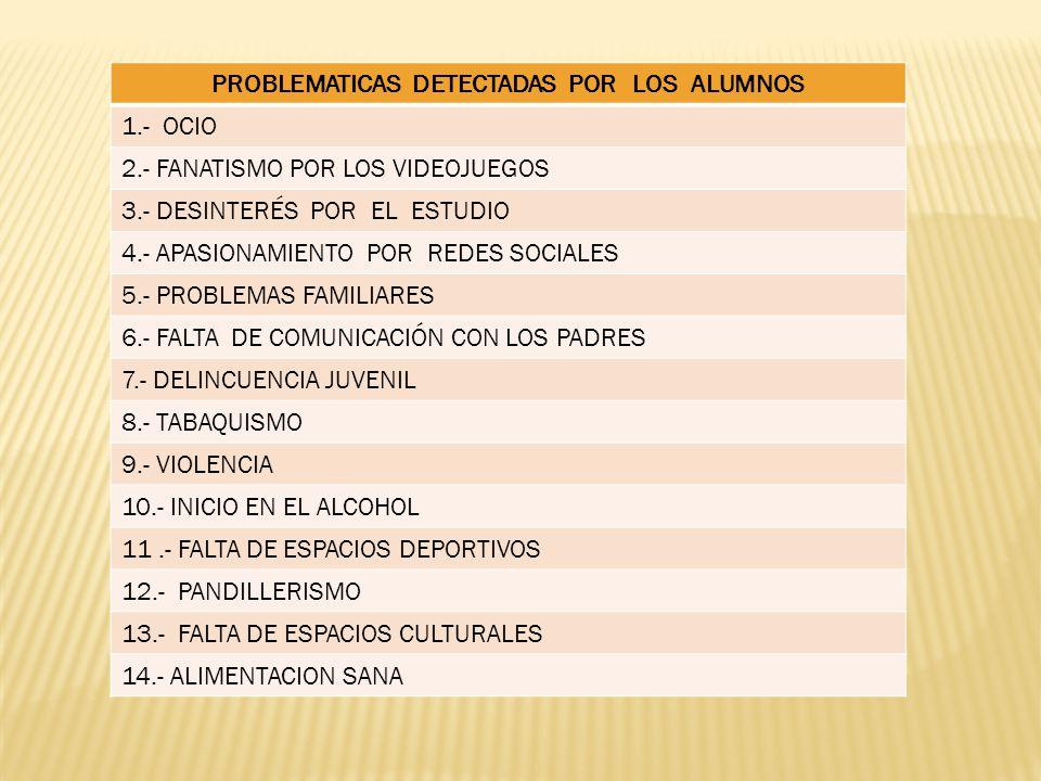 PROBLEMATICAS DETECTADAS POR LOS ALUMNOS