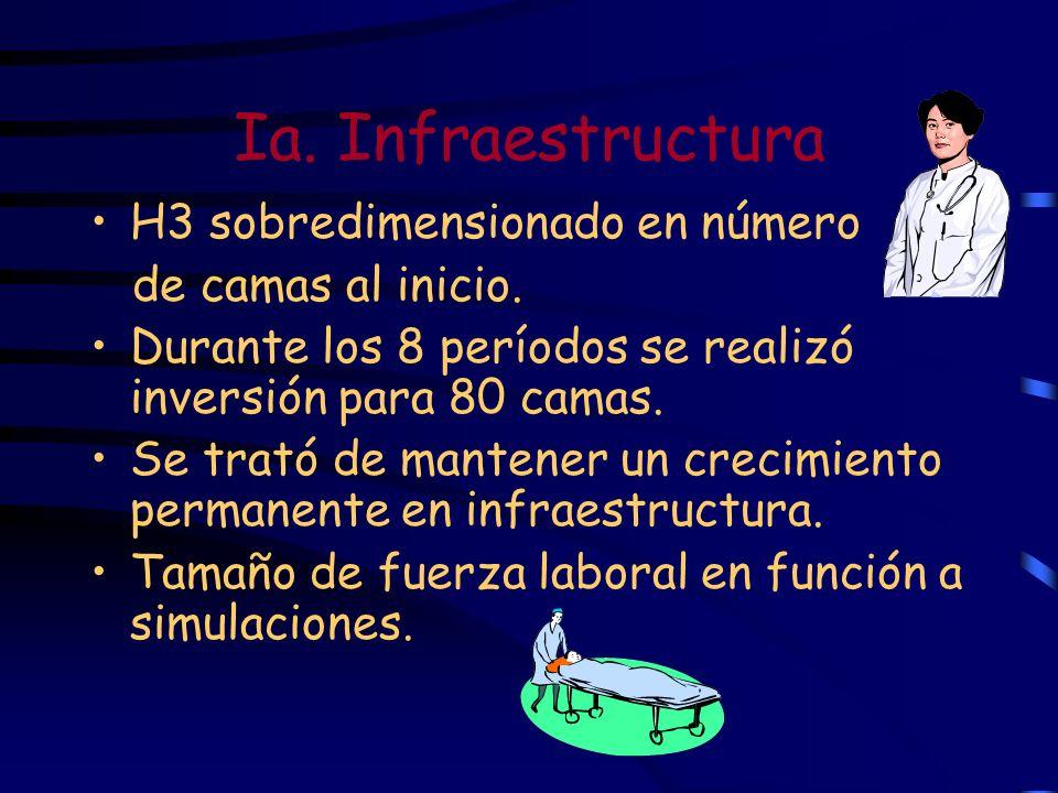 Ia. Infraestructura H3 sobredimensionado en número de camas al inicio.