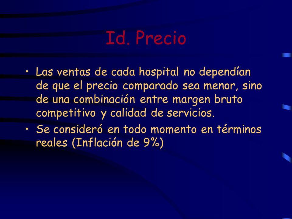 Id. Precio