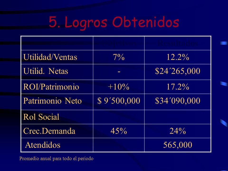 5. Logros Obtenidos Objetivos Resultados Utilidad/Ventas 7% 12.2%