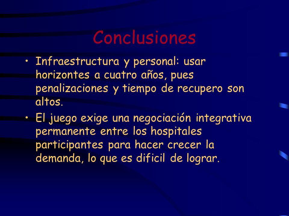 Conclusiones Infraestructura y personal: usar horizontes a cuatro años, pues penalizaciones y tiempo de recupero son altos.