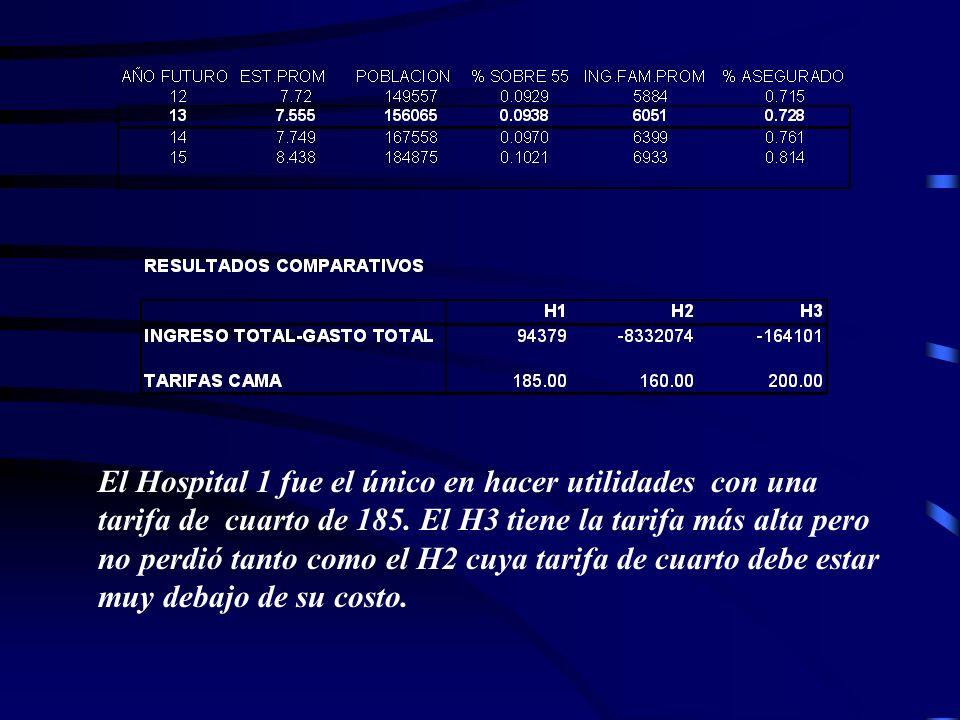 El Hospital 1 fue el único en hacer utilidades con una tarifa de cuarto de 185.