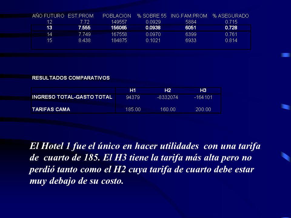 El Hotel 1 fue el único en hacer utilidades con una tarifa de cuarto de 185.