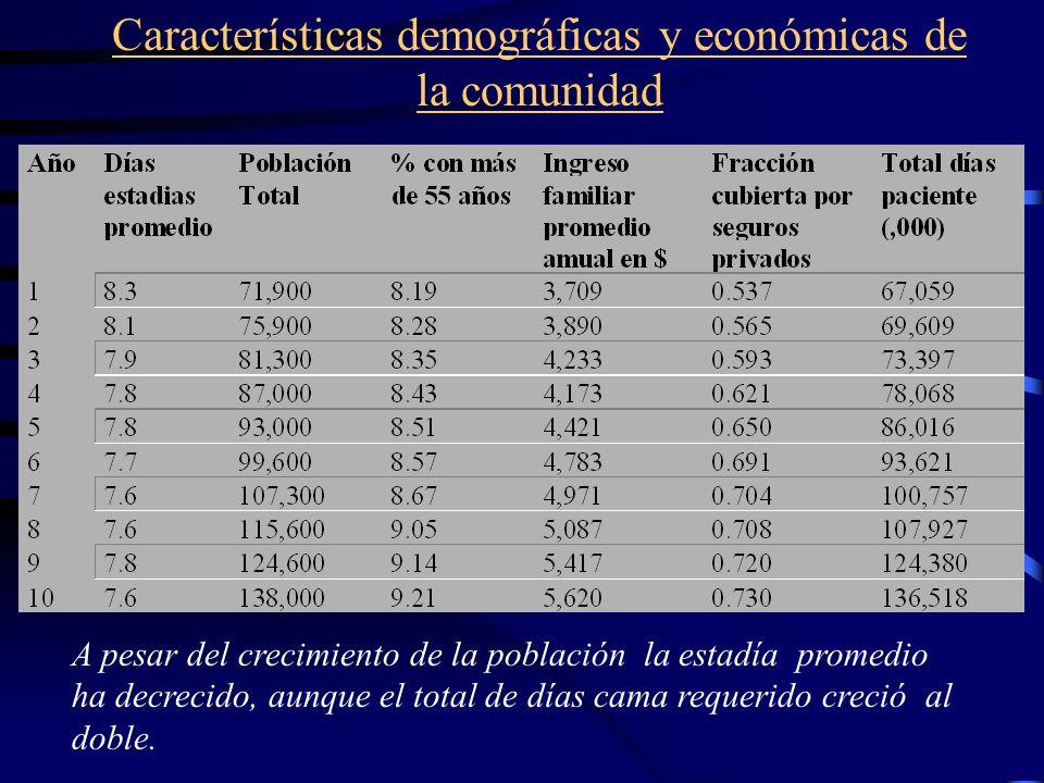 Características demográficas y económicas de la comunidad