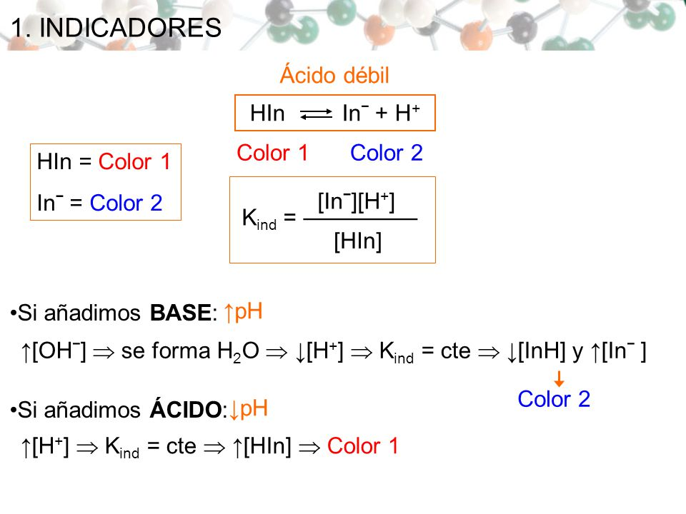 1. INDICADORES Ácido débil HIn Inˉ + H+ Color 1 Color 2 HIn = Color 1