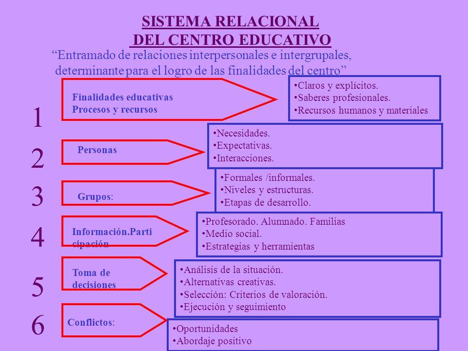 1 2 3 4 5 6 SISTEMA RELACIONAL DEL CENTRO EDUCATIVO