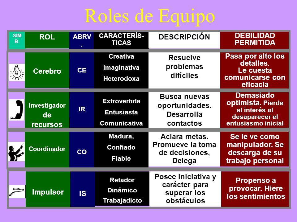 Roles de Equipo ROL DESCRIPCIÓN DEBILIDAD PERMITIDA Cerebro