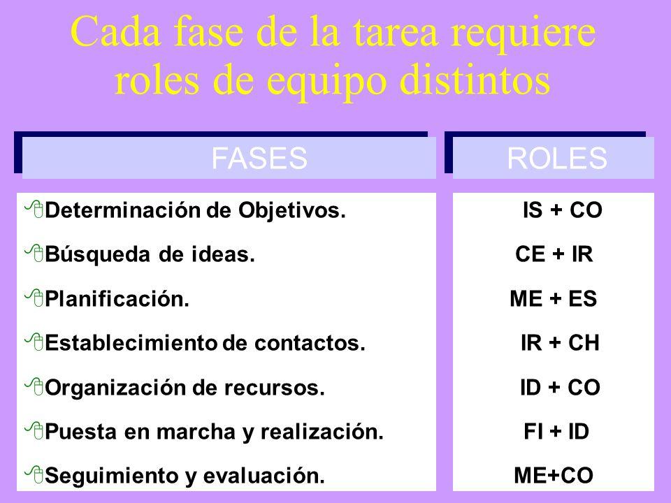 Cada fase de la tarea requiere roles de equipo distintos