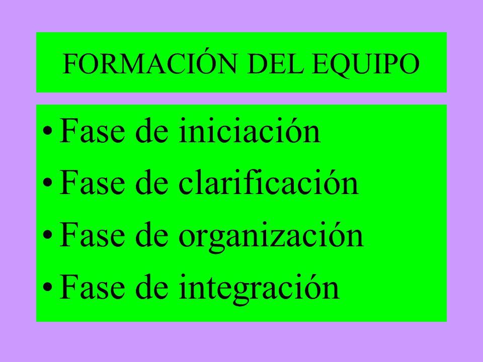 Fase de iniciación Fase de clarificación Fase de organización