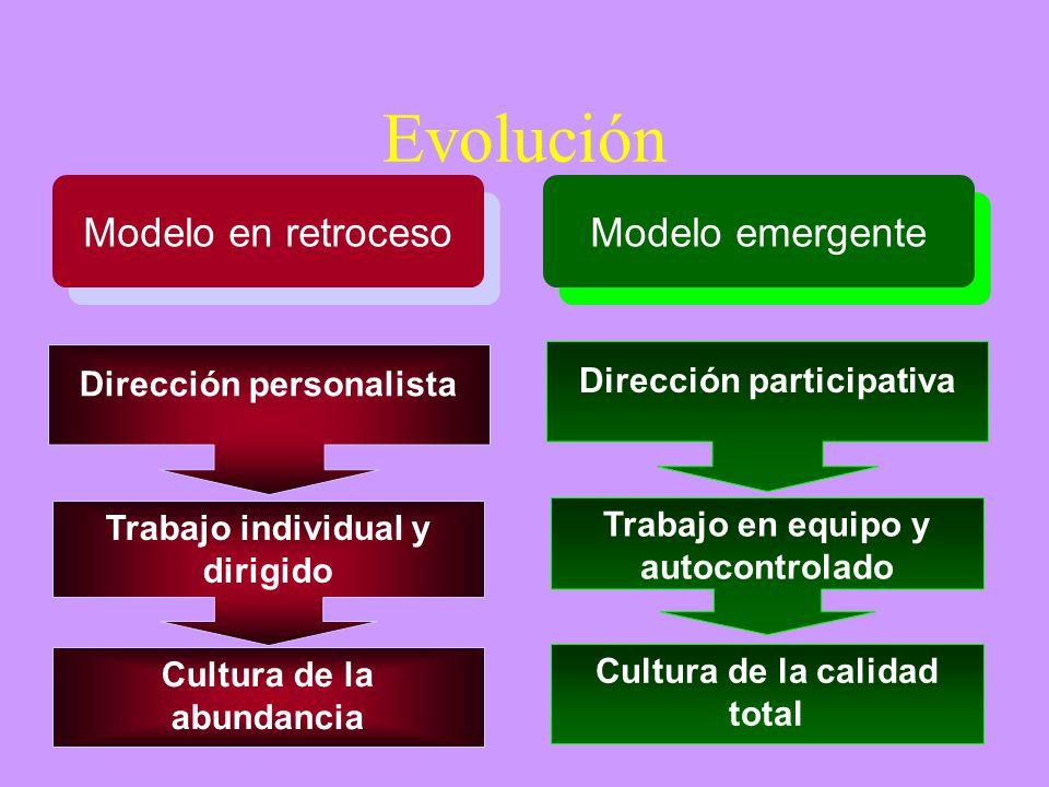 Evolución Modelo en retroceso Modelo emergente Dirección personalista